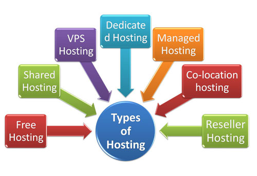 Top 5 Different Types Of Web Hosting